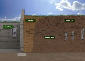 Diagram of a repaired foundation wall